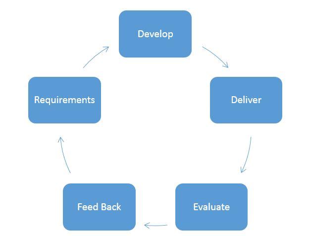 Testing Feedback Loop in The Feedback Loop