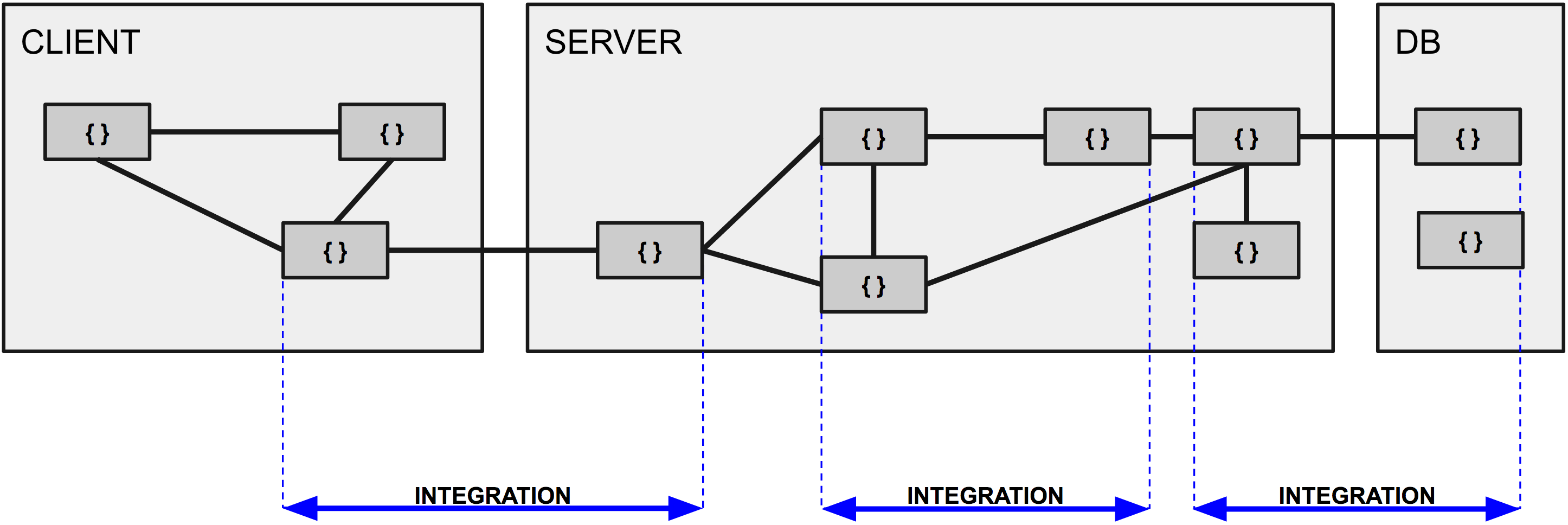 Javascript unit testing what are integration tests pooptronica Choice Image